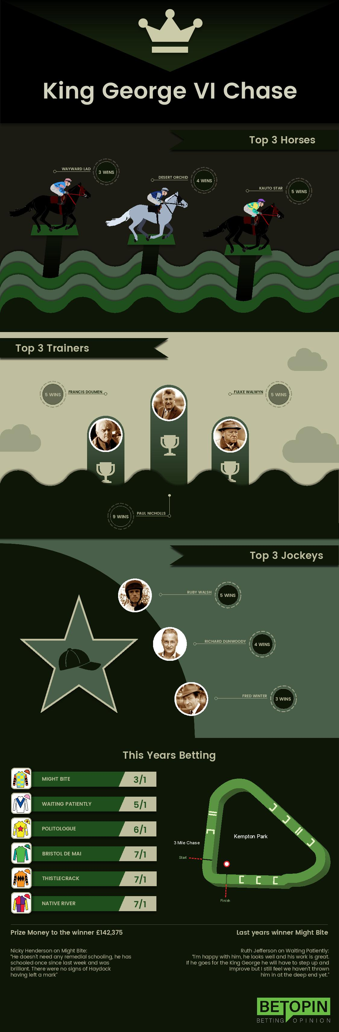 King George VI Chase Infographic from Betopin.com